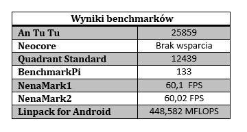 tabelka benchmarki Galaxy S4