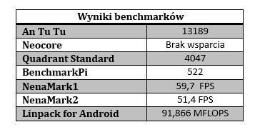 acer a810 wyniki benchmarki