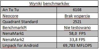benchmark Y300