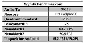 htc one tabelka benchmarki