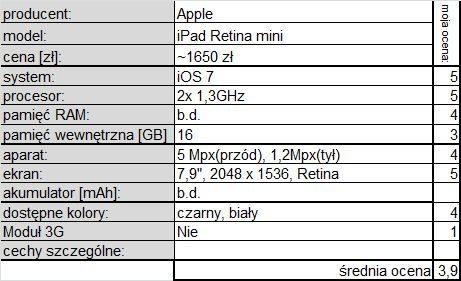 Apple iPad Retina mini p
