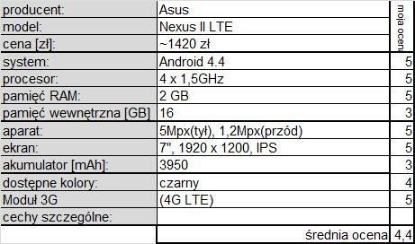 Asus Nexus 7 LTE p