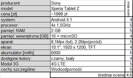 Sony Xperia Tablet Z p