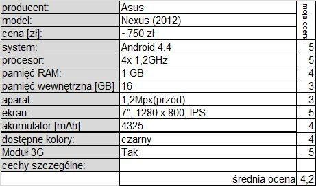 asus nexus 7 poprawione