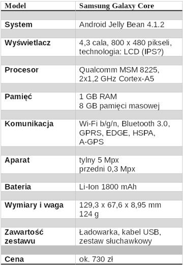 Galaxy_Core_specyfikacja