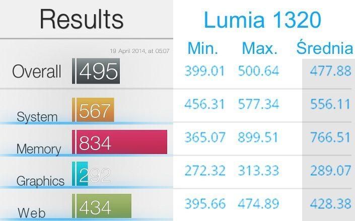 Nokia_Lumia_1320_Basemark