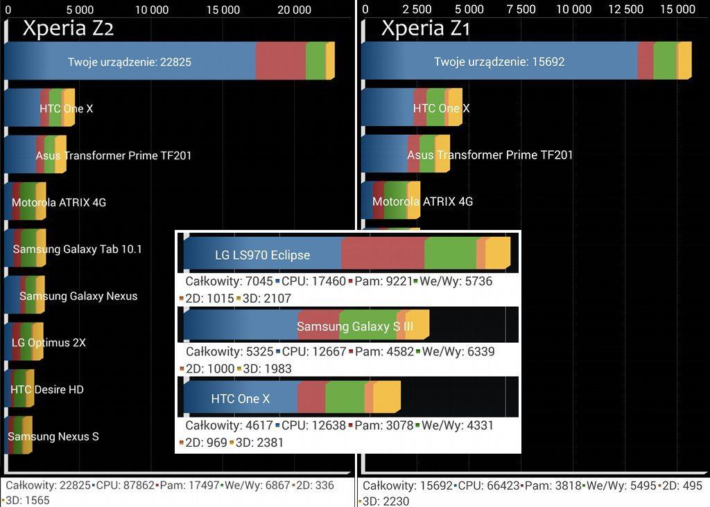 Sony_Xperia_Z2_Quadrant