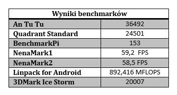 wyniki benchmarków htc one m8 tabelka