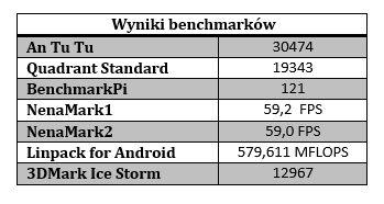 wyniki benchmarków samsung galaxy s 8.4  tabelka