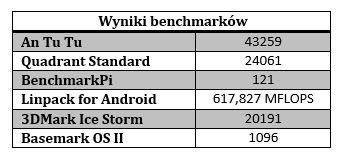 benchmark htc one e8