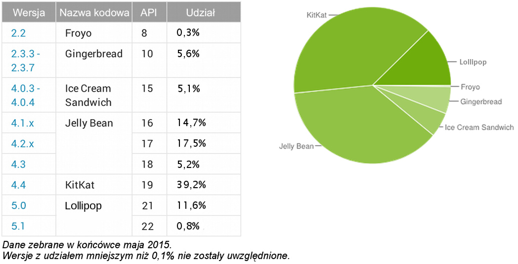 Android_fragmentation_June_2015