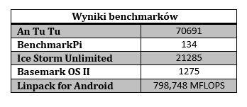 wyniki benchmarków galaxy s6