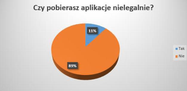 piracisz aplikacje wykres
