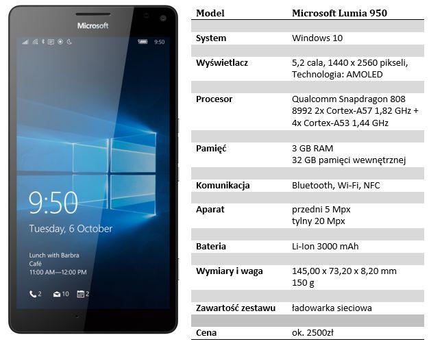 specyfiakcja lumia 950