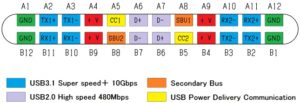 brak gniazda mini jack - USB C pinout