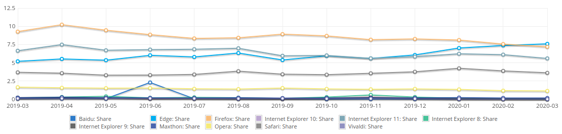 Browser share 03.2019-03.2020
