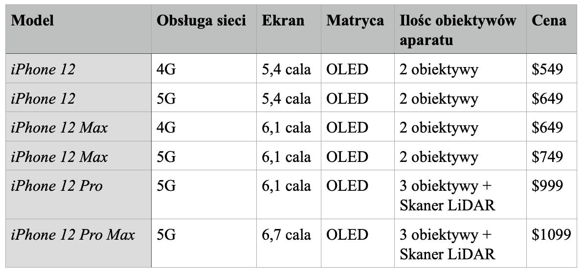 iPhone 12 tabelka