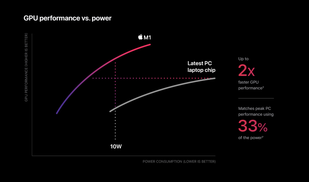 Apple Silicon M1 GPU Performance VS Power
